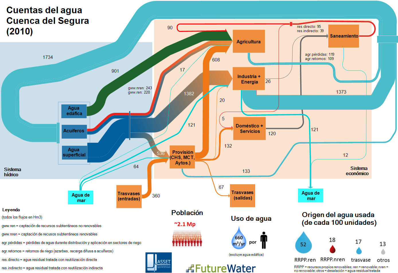 Asset Accounting System For The Segura River And Transfers Current Outlet Wiring Diagram 2010 Sankey